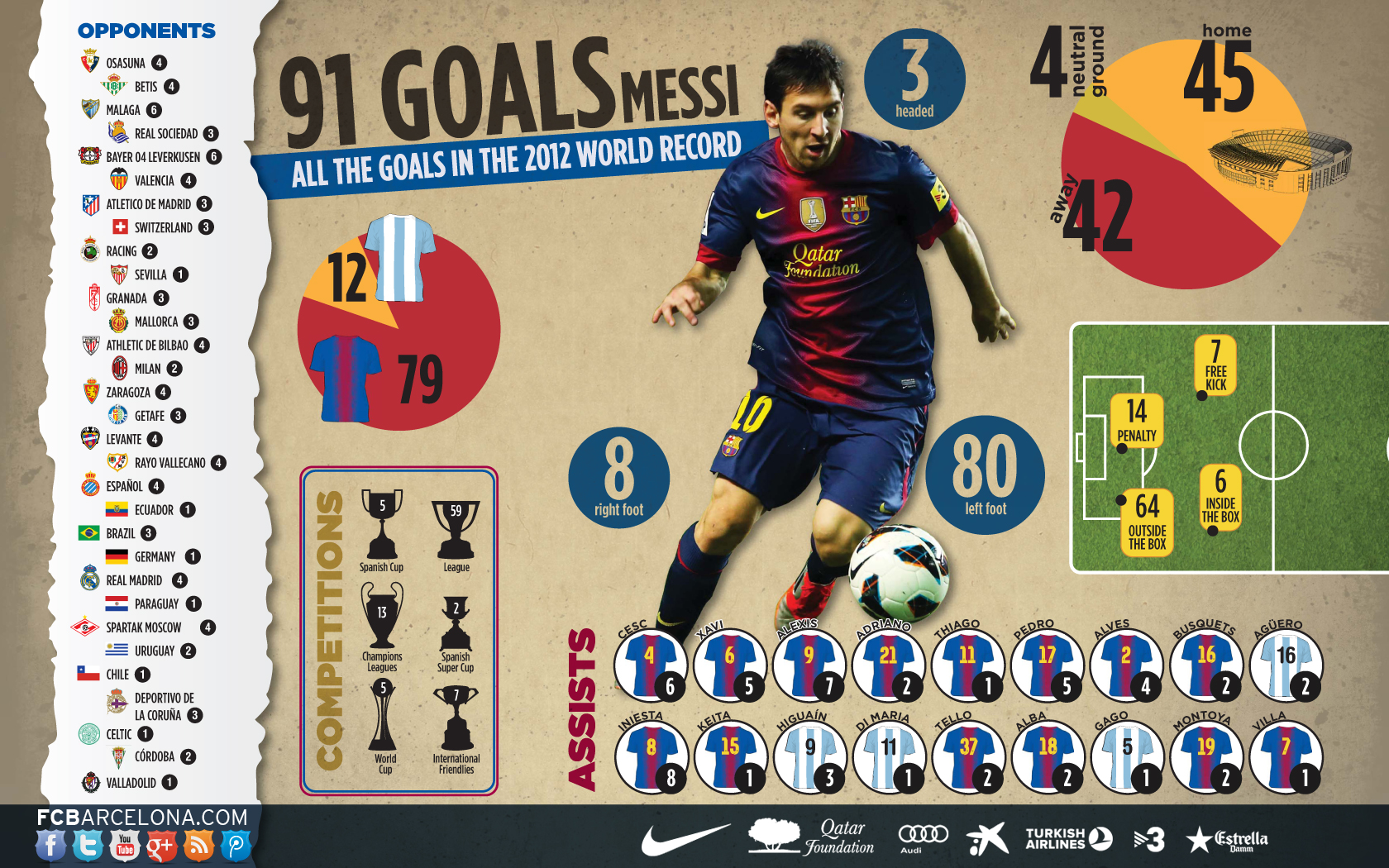 Calendar Year Goals Record : Fc barcelona s lionel messi world record goals from